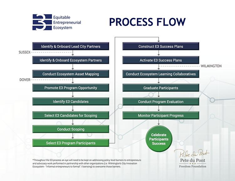 Equitable Entrepreneurial Ecosystem Proc