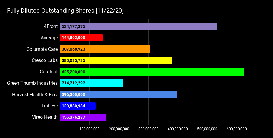 Fully Diluted Outstanding Shares [11_22_