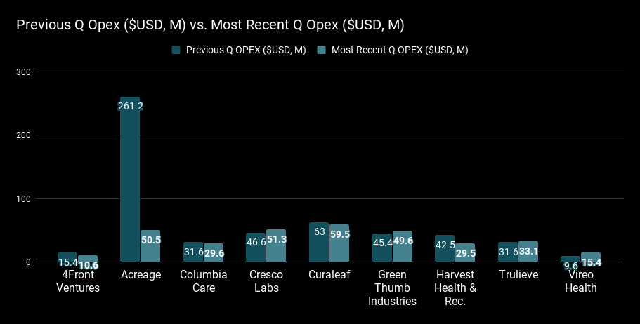 Previous Q Opex ($USD, M) vs. Most Recen