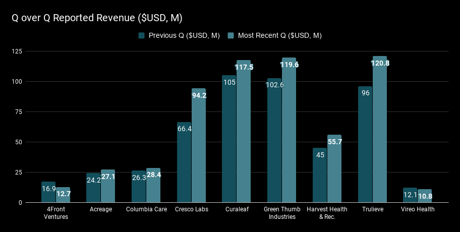 Q over Q Reported Revenue ($USD, M).png