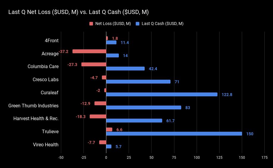 Last Q Net Loss ($USD, M) vs. Last Q Cas