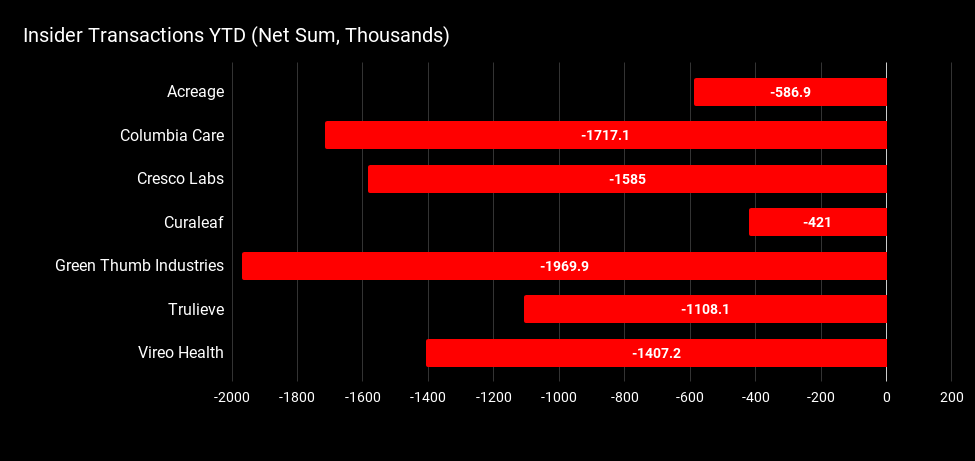 Insider Transactions YTD (Net Sum, Thous