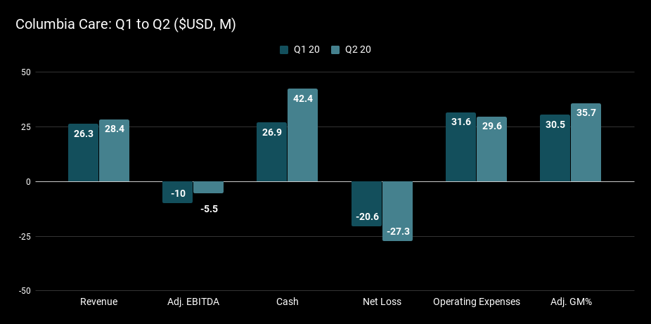 Columbia Care Q1 to Q2 ($USD, M).png