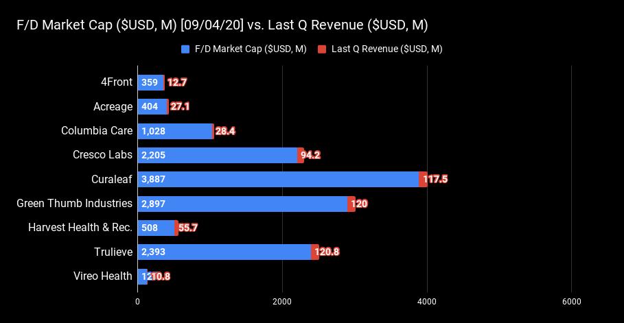 F_D Market Cap ($USD, M) [09_04_20] vs.