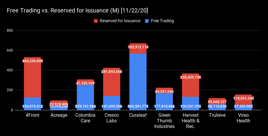 Free Trading vs. Reserved for Issuance (