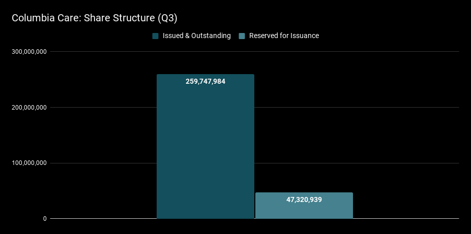Columbia Care Share Structure (Q3).png