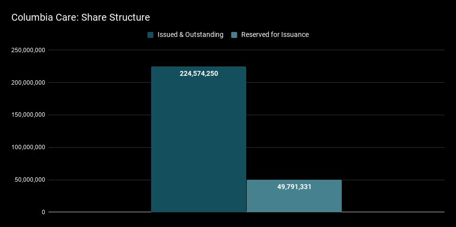 Columbia Care Share Structure.png