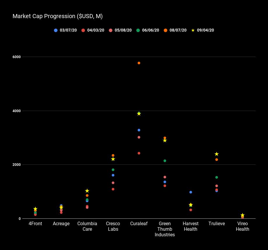 Market Cap Progression ($USD, M).png