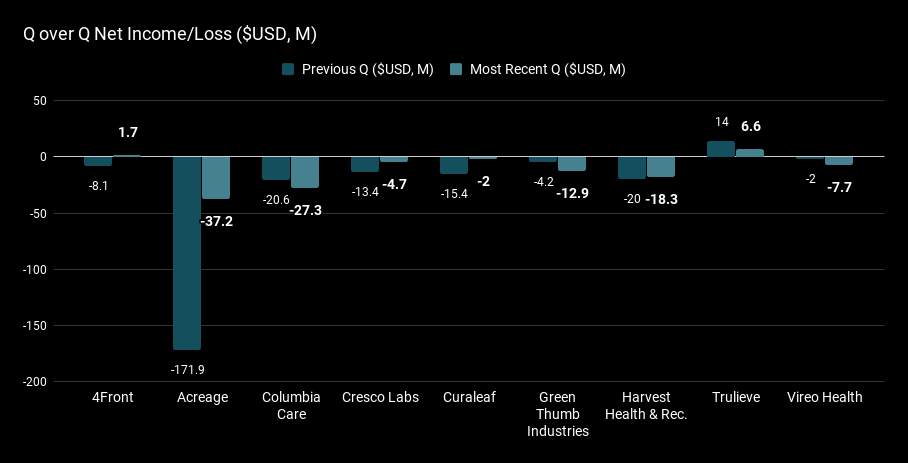 Q over Q Net Income_Loss ($USD, M).png