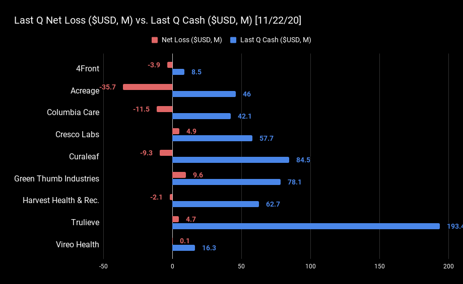 Last Q Net Loss ($USD, M) vs. Last Q Cas