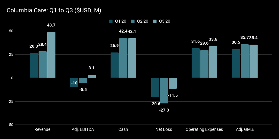 Columbia Care Q1 to Q3 ($USD, M).png