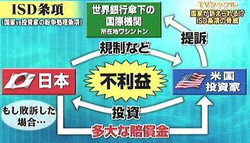TPPもFTAも日本終了