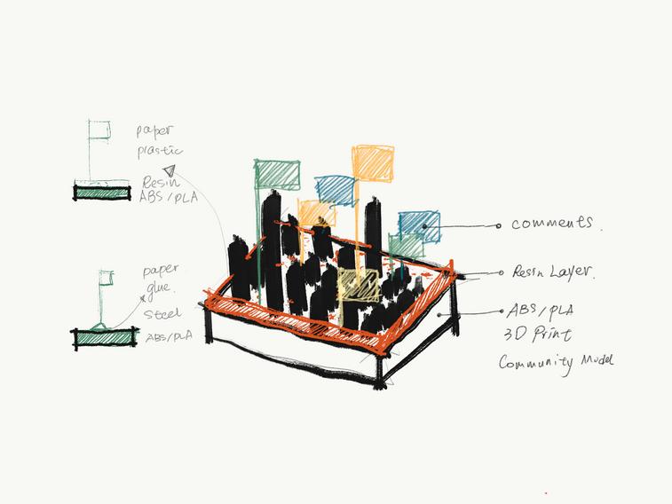 Muti-Layer Dynamic Block