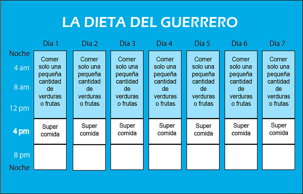 La Dieta del Guerrero