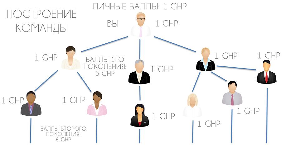 Genlife Compensation Plan-RU.png