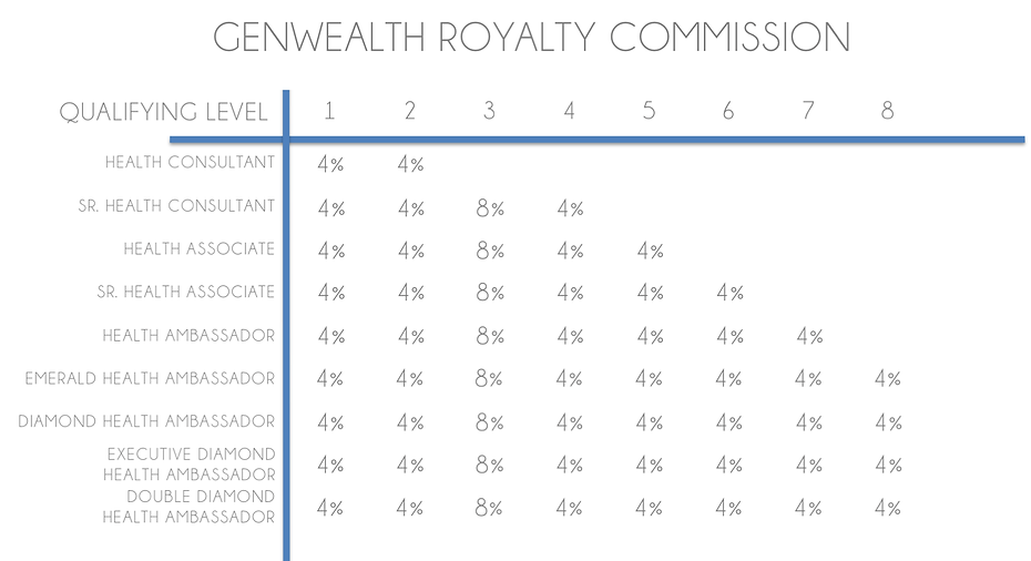 Genlife Compensation Plan.png