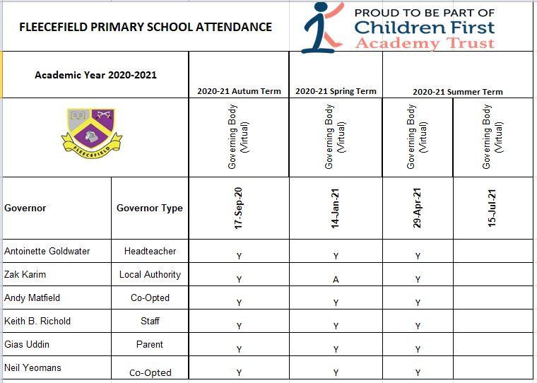 Governors-Attendance.JPG