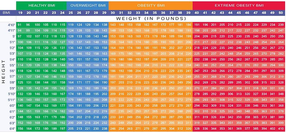 bmi chart for liposuction.jpg