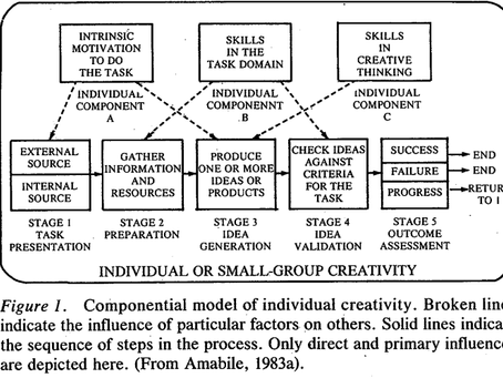 """A Model of Creativity and Innovation in Organizations"""