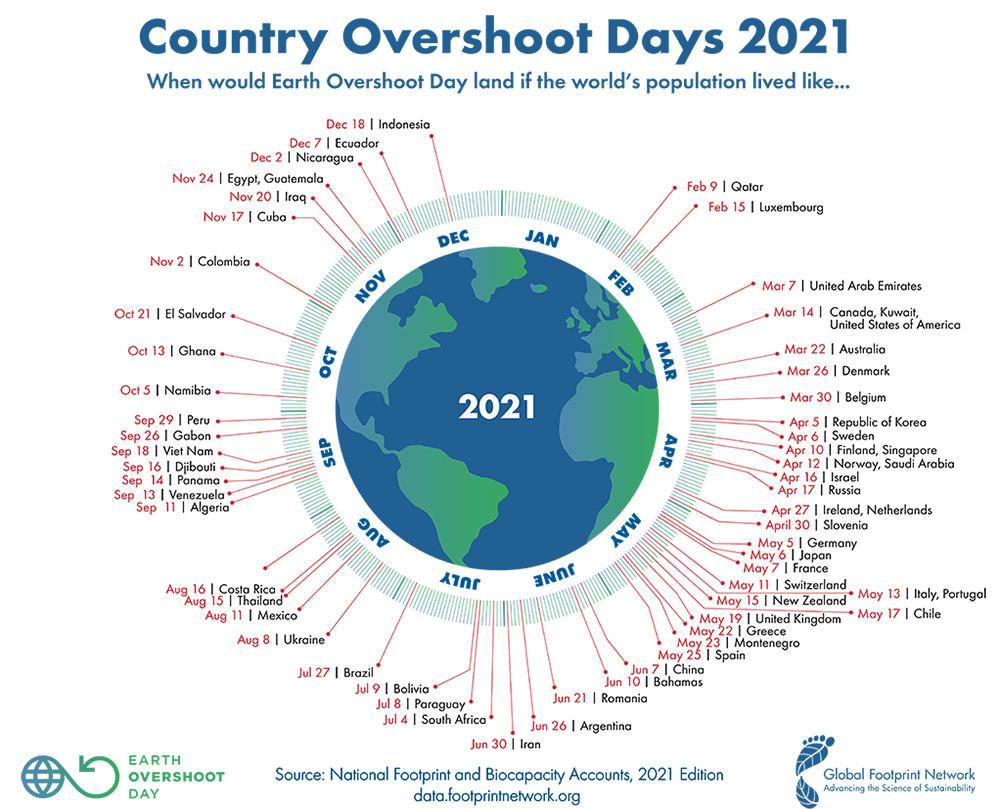 graf planéty ku overshoot day, kde sú znázornené vše
