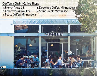 Top 5 Coffee Chains According to Lowercase!