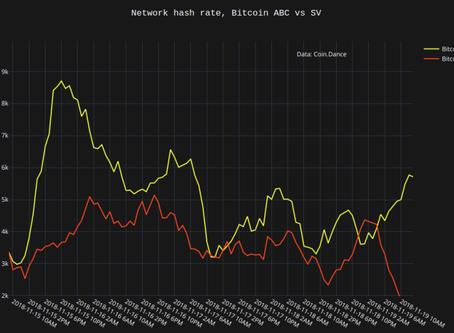 "How the ""Hash War"" Broke November's Key Support Level:"