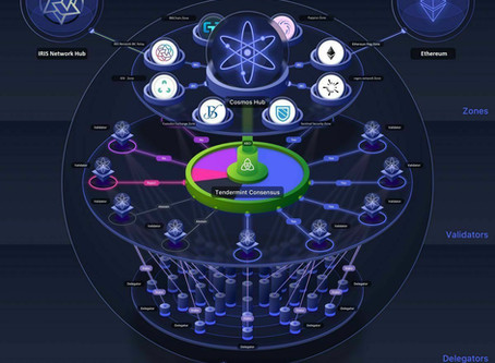 Blockhead Capital Research: Cosmos Atoms Overview