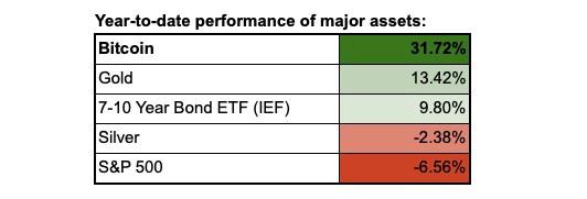 bitcoin gold bond ETF silver performance
