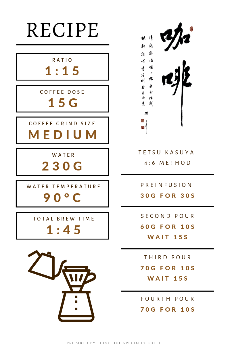 Hand brew pour-over filter coffee recipe card