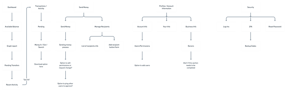 OLB Info Architecture (1).png