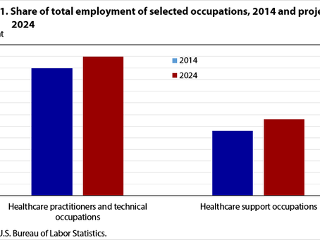 Healthcare jobs among the two largest growing occupational groups according to the Bureau of Labor S