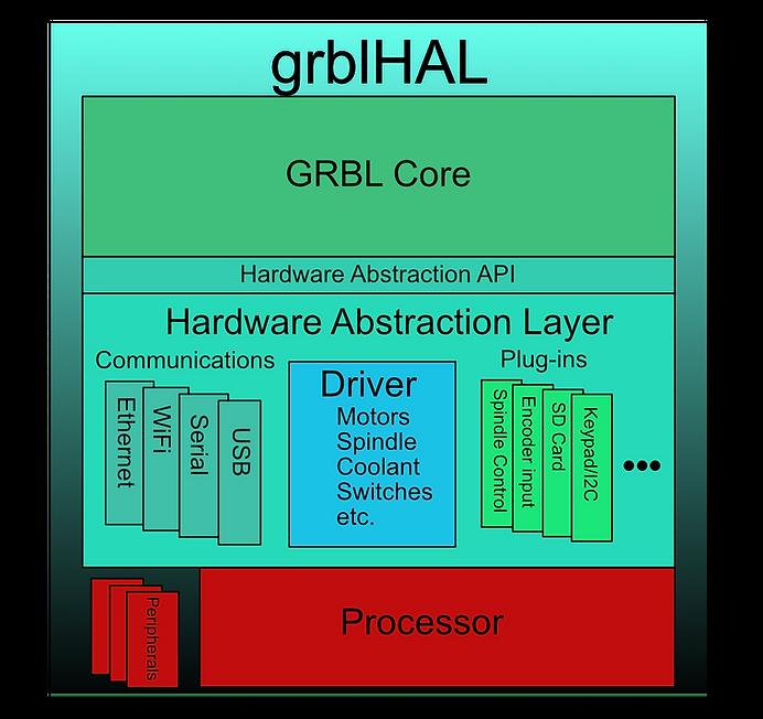 grblhal diagram.png