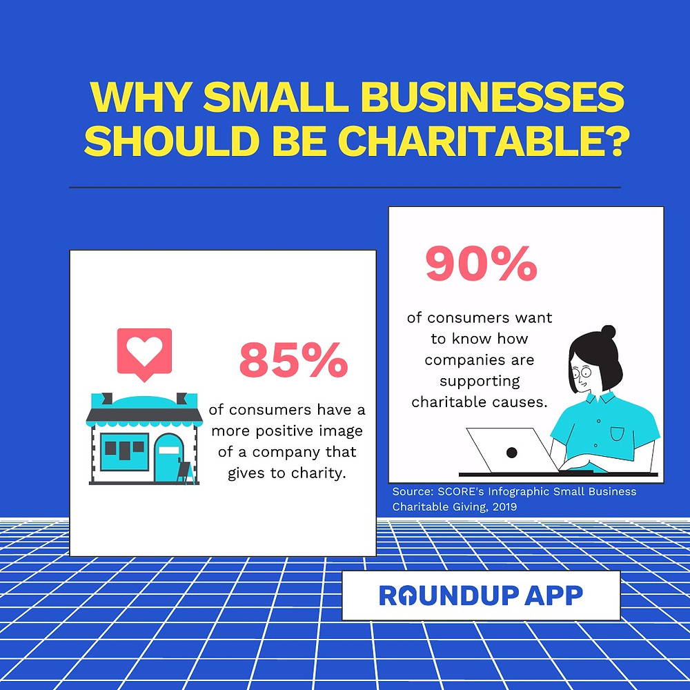 It is not just Gen Z wanting to know if business support charitable causes.