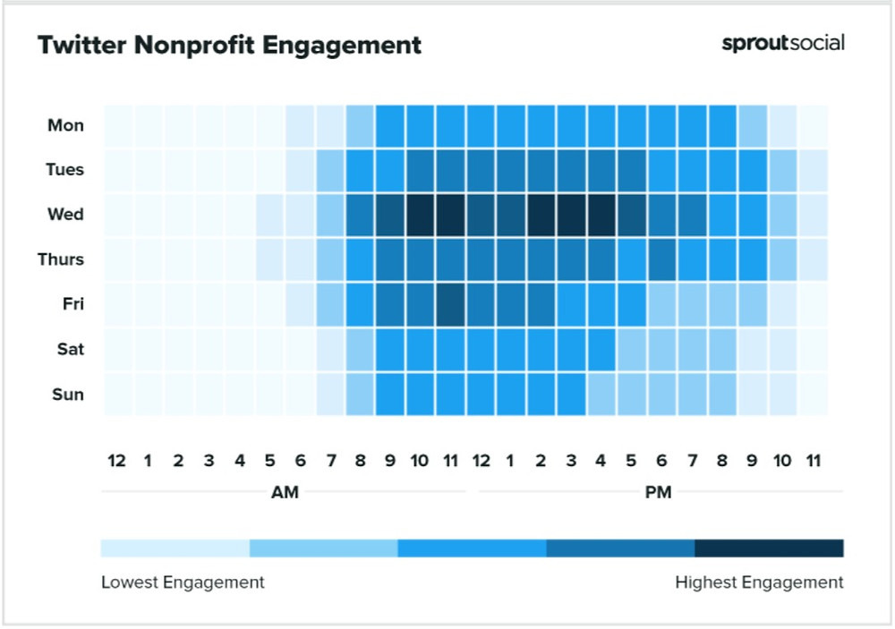 Twitter Nonprofit Engagement over the course of a week.