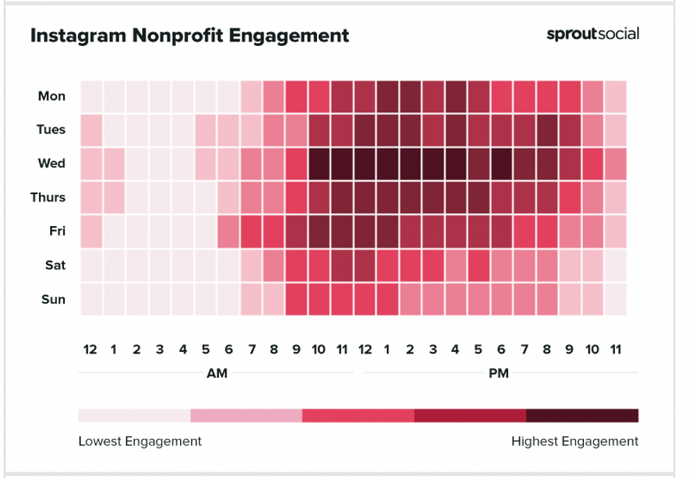 Instagram Nonprofit Engagement over the course of a week.