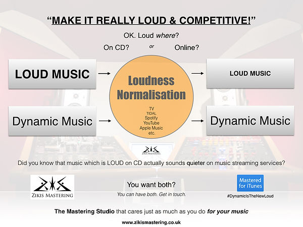 LOUD vs Dynamic music - Zikis Mastering