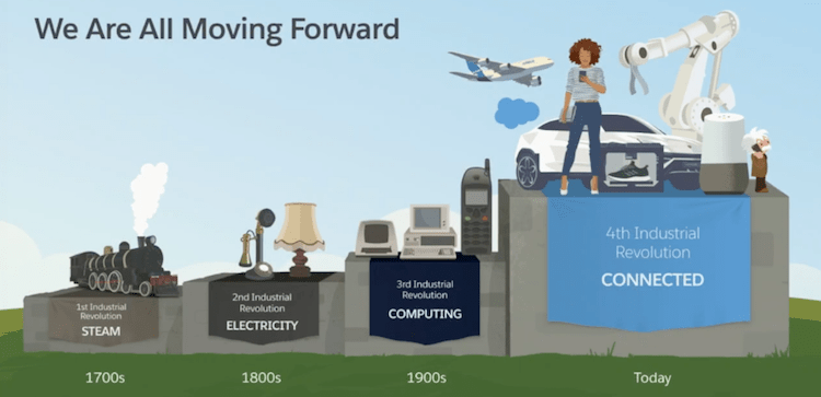 Salesforce blog explains the fourth industrial revolution through an info graphic.