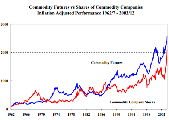 Commodities 2