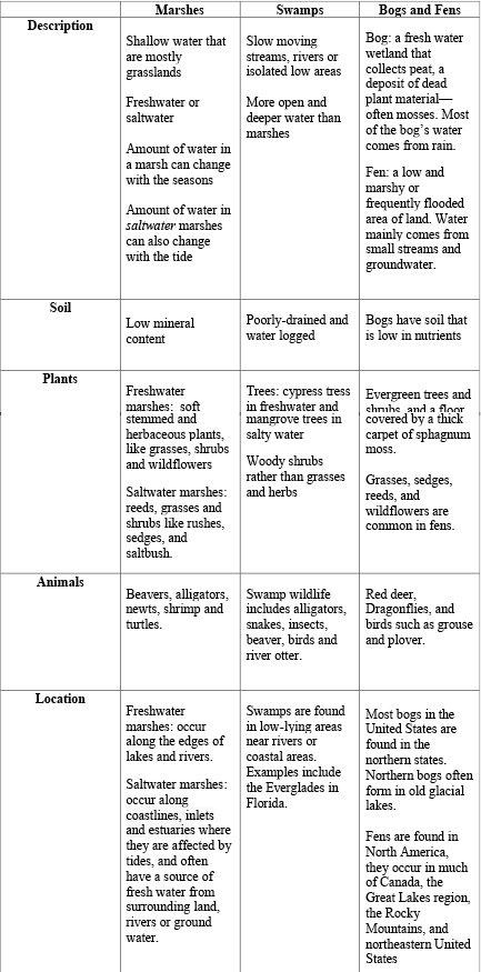 Wetlands Chart.jpg
