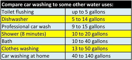 How much water for car wash?