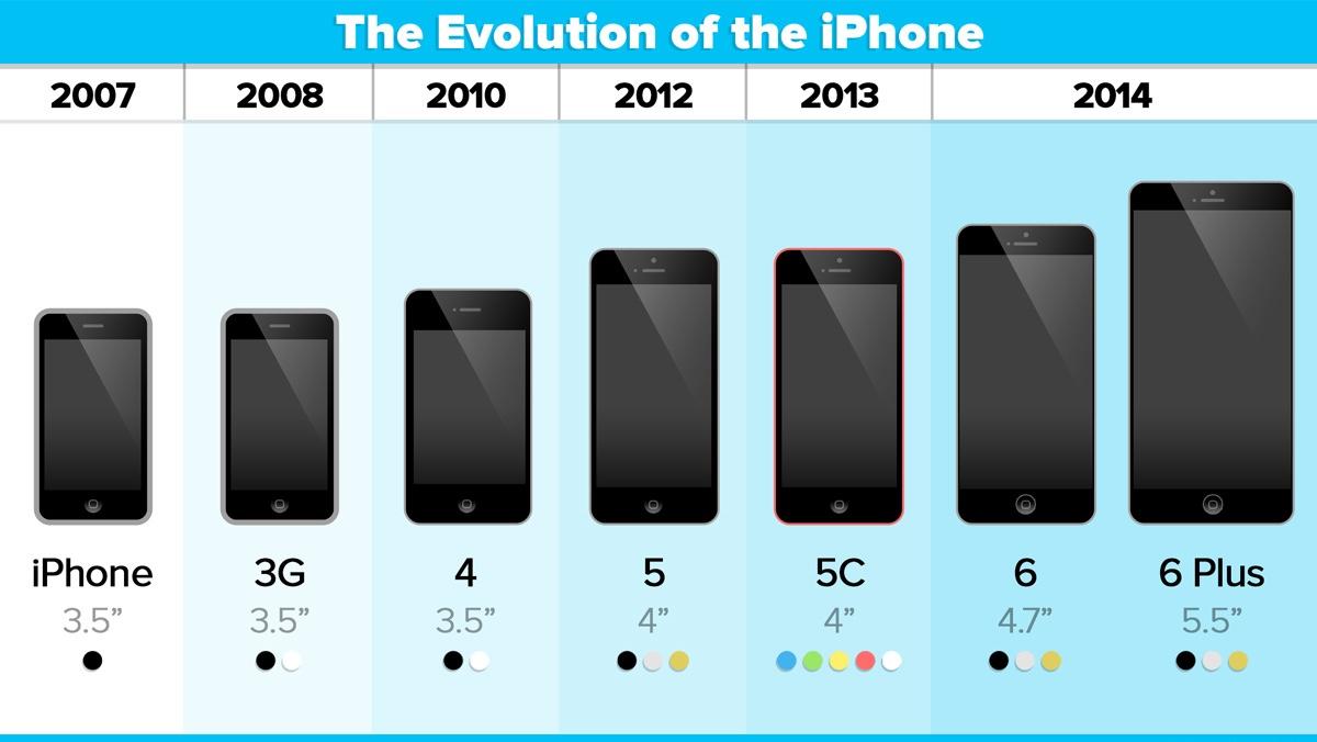 ios-8-adoption-iphone-evolution.jpg