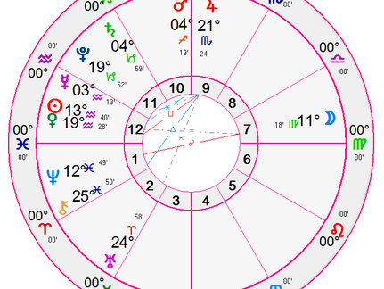 Can Astrology Predict or Explain Stock Market Behavior, Growth, or  Losses?