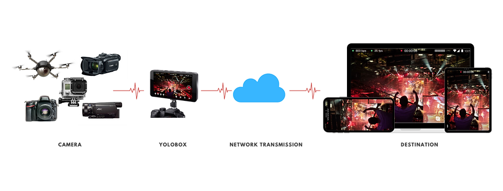 YoloBox, Portable Live Stream