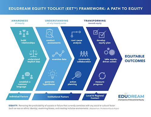 2021-EduDream. Equity Framework-W.Logo (