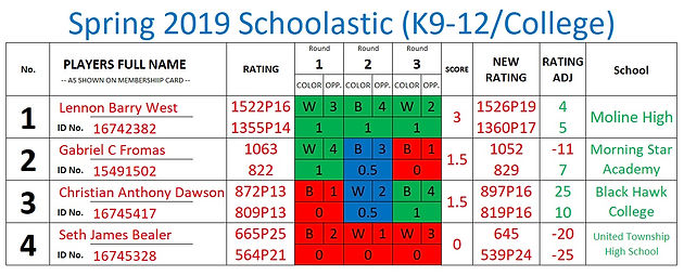 Spring Scholastic Chess Tournament results