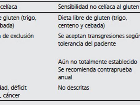 Gluten- ¿Qué necesitas Saber? Dr. Ismael San Mauro (España) Primer Congreso de Nutrición Online