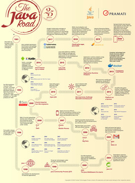 Infographic - 25 years of Java