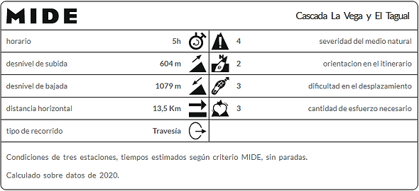 MIDE Cascada La Vega y El Tagual.png