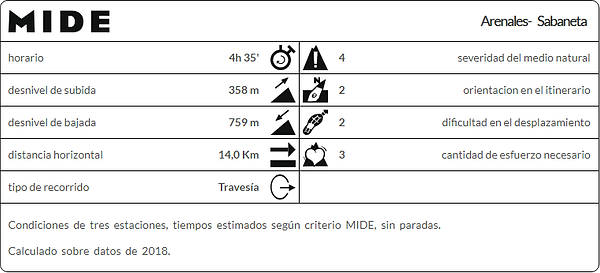 mide Arenales- Sabaneta.png