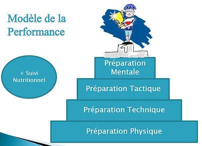 Pyramide_Performance_Préparation.jpg
